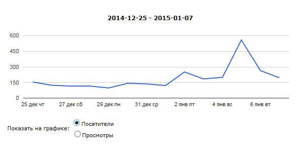 Статистика по количеству посетителей