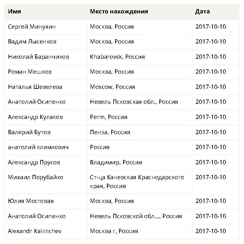http://cubanos.ru/_data/2017/10/p06.jpg