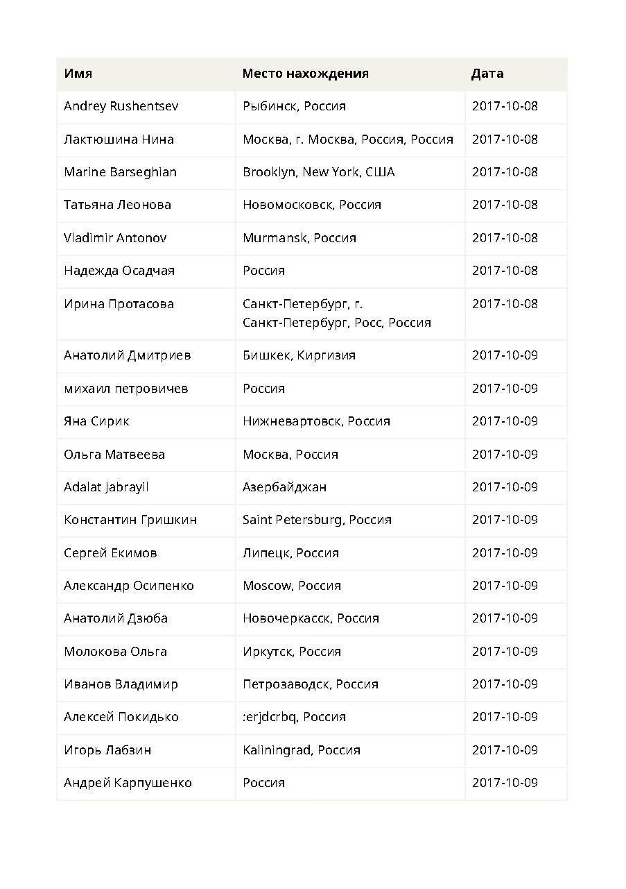 http://cubanos.ru/_data/2017/10/p02.jpg