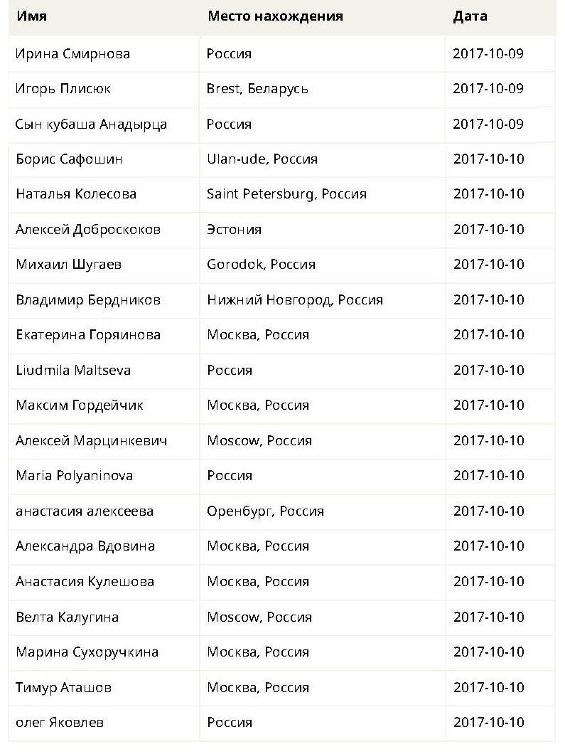 http://cubanos.ru/_data/2017/10/p05.jpg