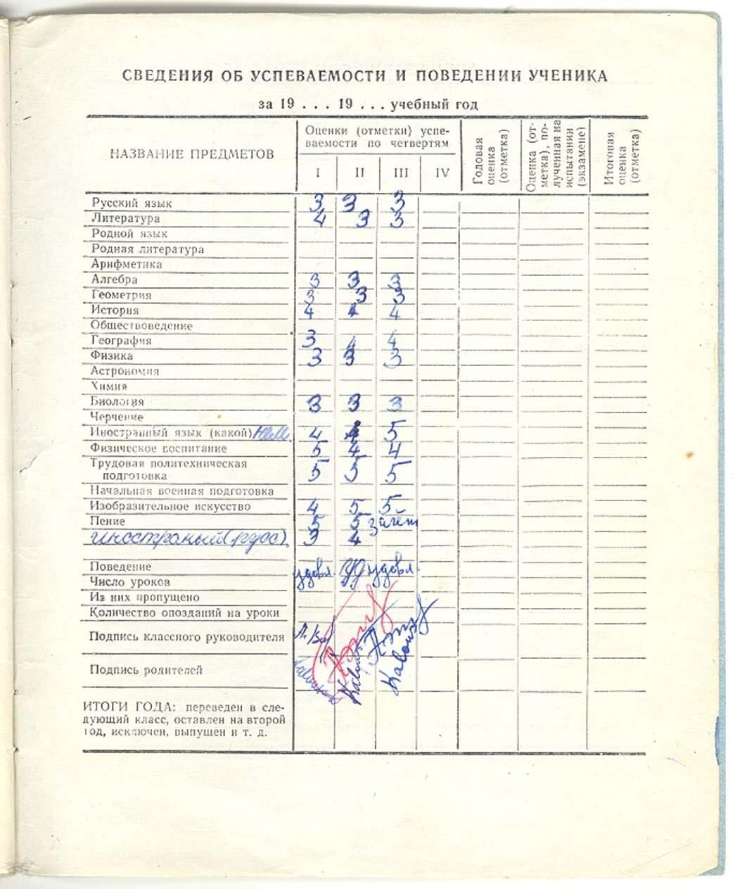 021. 1973-1974. 6 класс. Сведения об успеваемости.