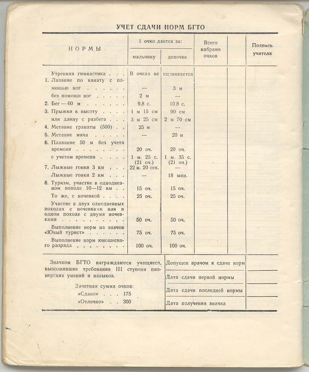 1974-1975. 7 класс. Учет сдачи норм БГТО